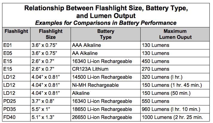 Battery Lumens Rating