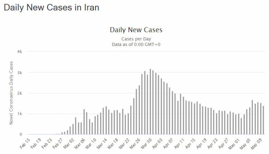 Daily New Cases in Iran