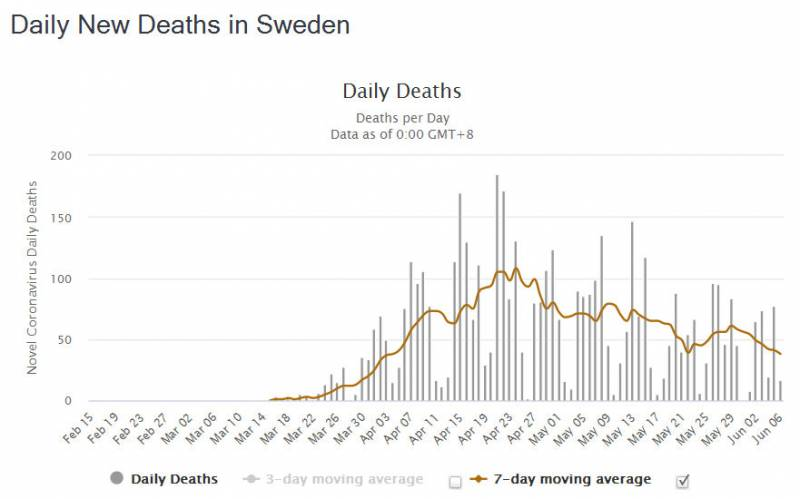 Daily New Covid Deaths in Sweden