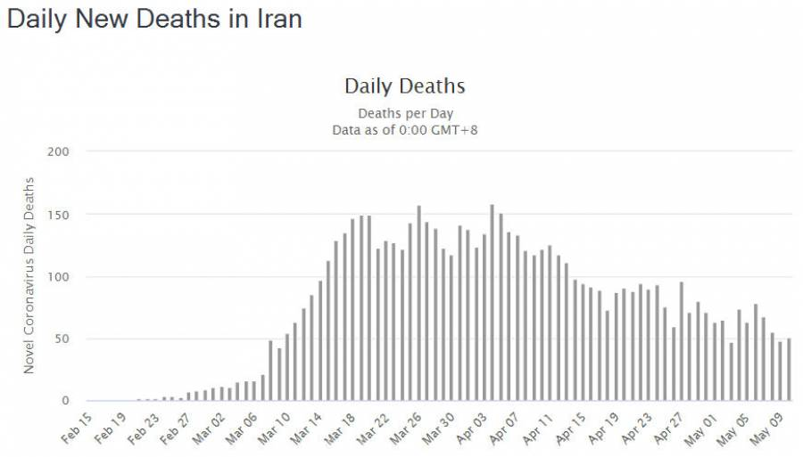 Daily New Deaths in Iran