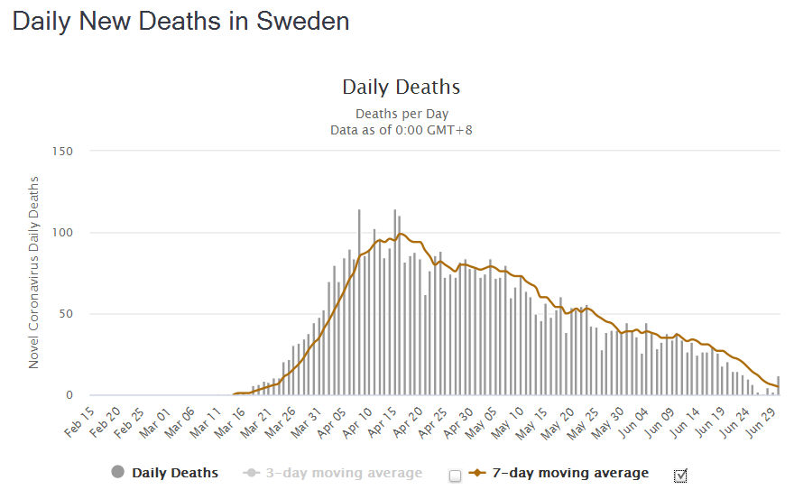 Daily New Deaths in Sweden July 1