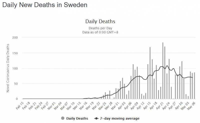 Covid Daily New Deaths in Sweden