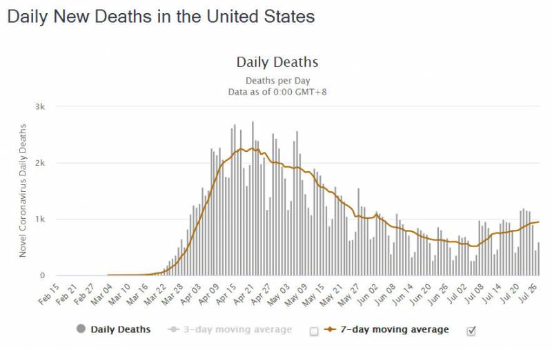 Daily New Deaths In USA