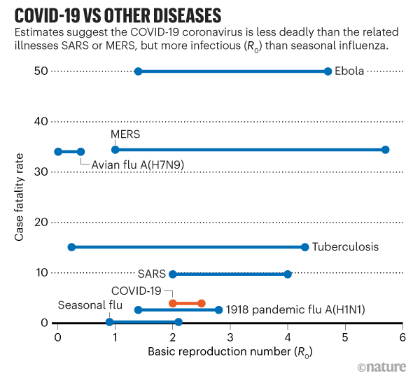 R0 of Covid Compared to Other Diseases