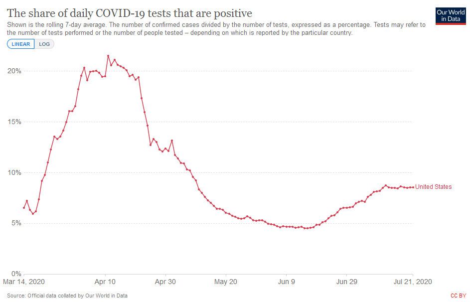 Share of Daily Covid Tests That Are Positive in USA