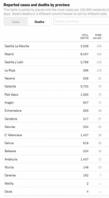 Spain Deaths Per Capita by Province