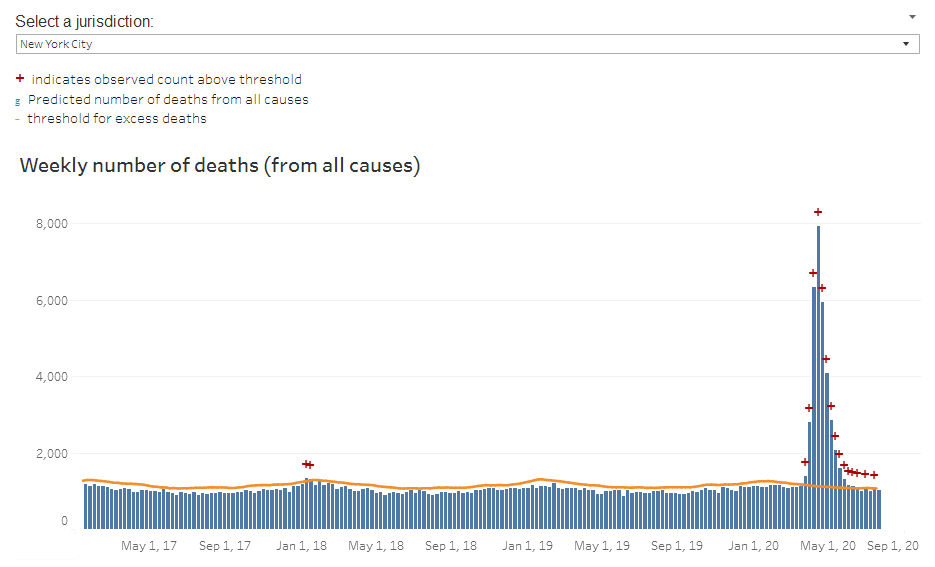 Weekly Number of Deaths From All Causes in NYC
