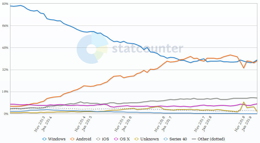 Desktop and Mobile OS Worldwide Market Share