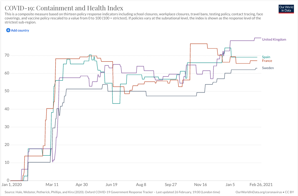 Containment Health Index for Uk Spain Sweden France