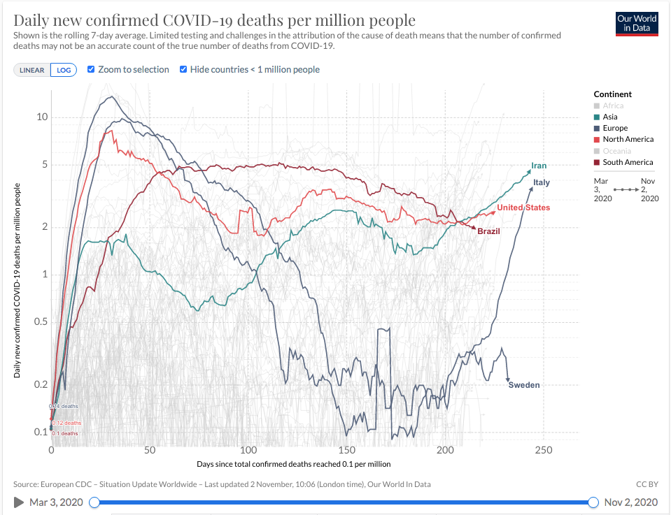 Covid-19 Deaths Per Capita by Country