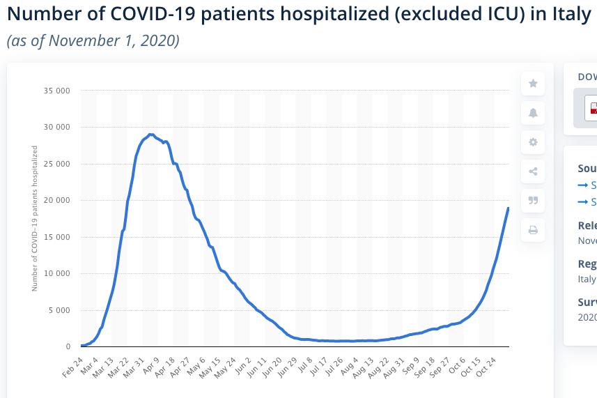 Covid-19 Italy Hospitalizations