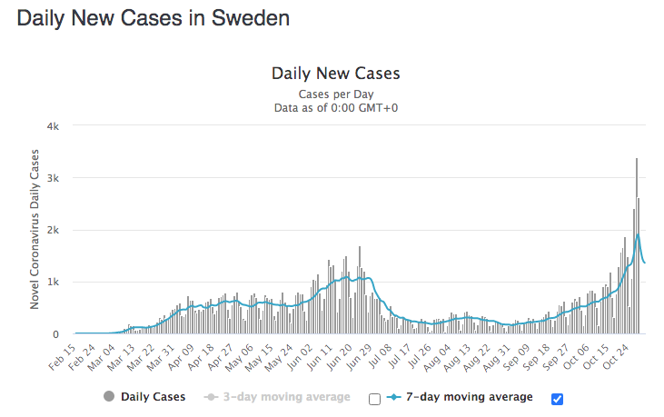 Covid-19 Sweden Daily Cases