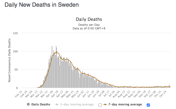 Covid-19 Sweden Daily Deaths