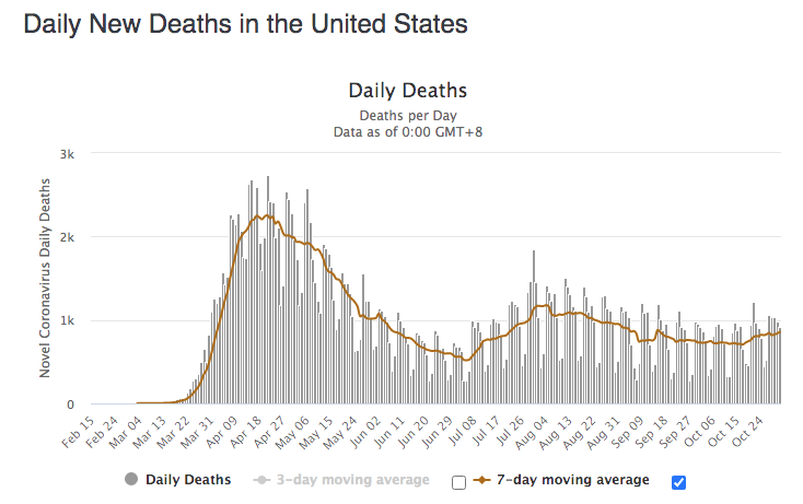 Covid-19 USA Daily Deaths