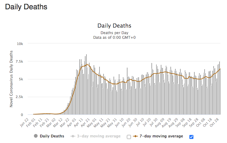 Covid-19 World Daily Deaths