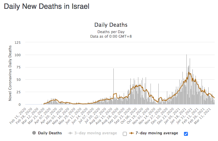 Daily New Deaths in Israel
