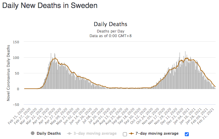 Daily Deaths in Sweden