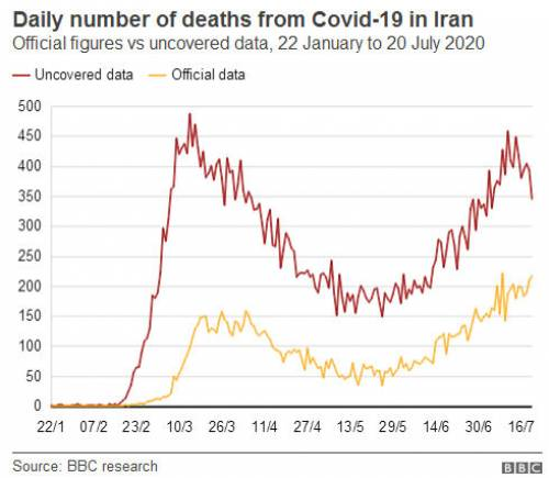 Iran Uncovered COVID-19 Deaths