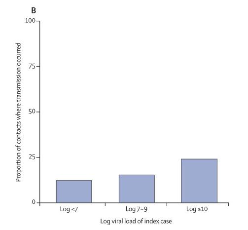 Proportion-of-Transmission-vs-Viral-Load