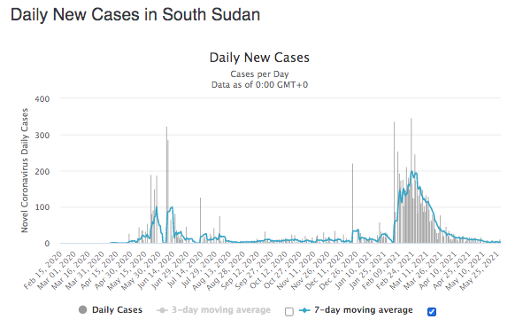 South Sudan Daily Covid Cases