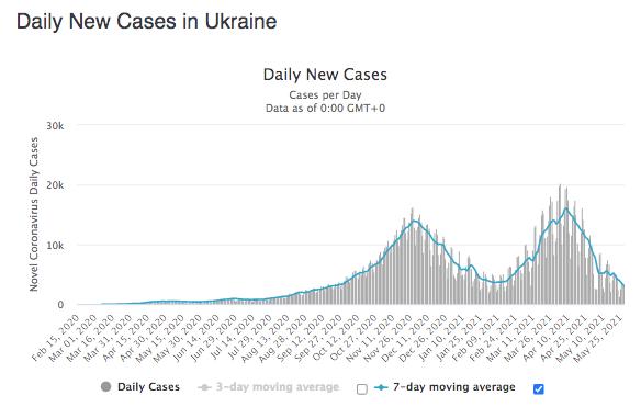 Ukraine Daily Covid Cases