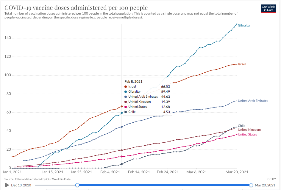 Vaccinations-By-Country