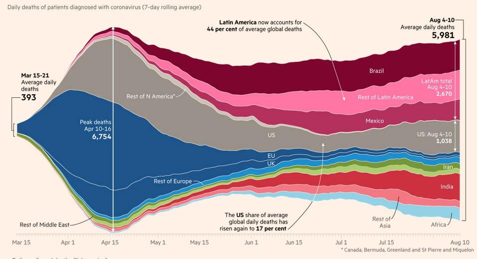 World Daily Deaths by Region