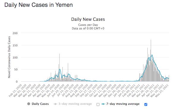 Yemen Daily Covid Cases